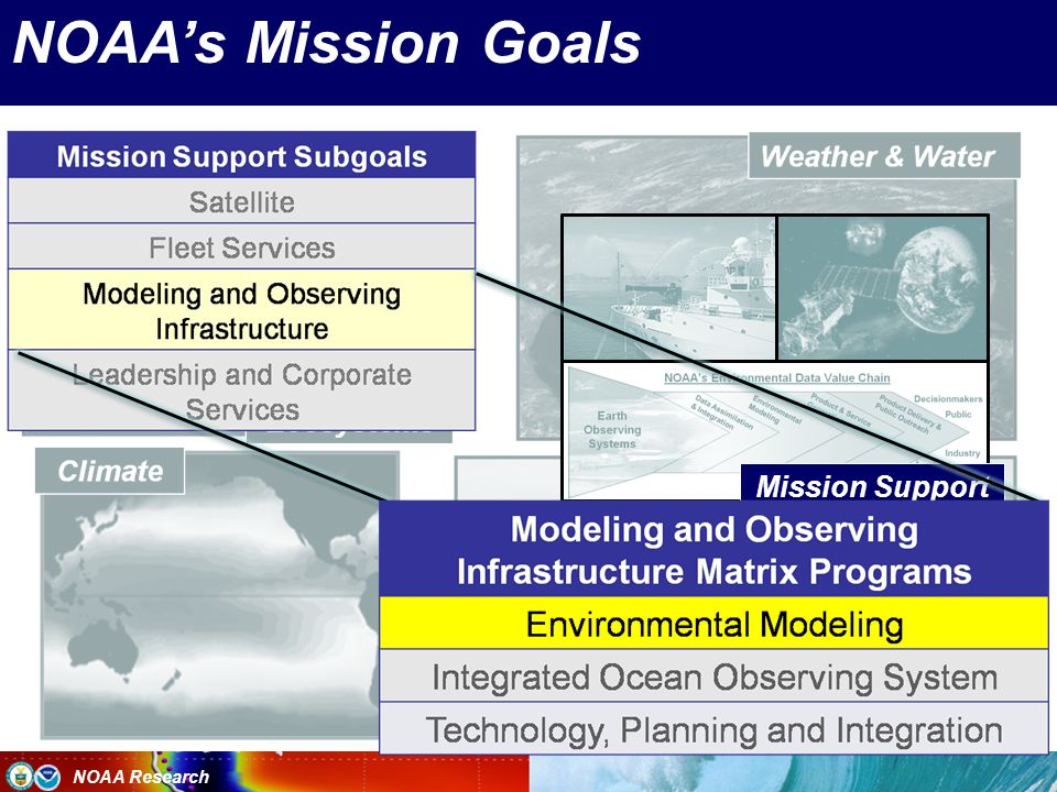 NOAA Research NOAA's Mission Goals Mission Support