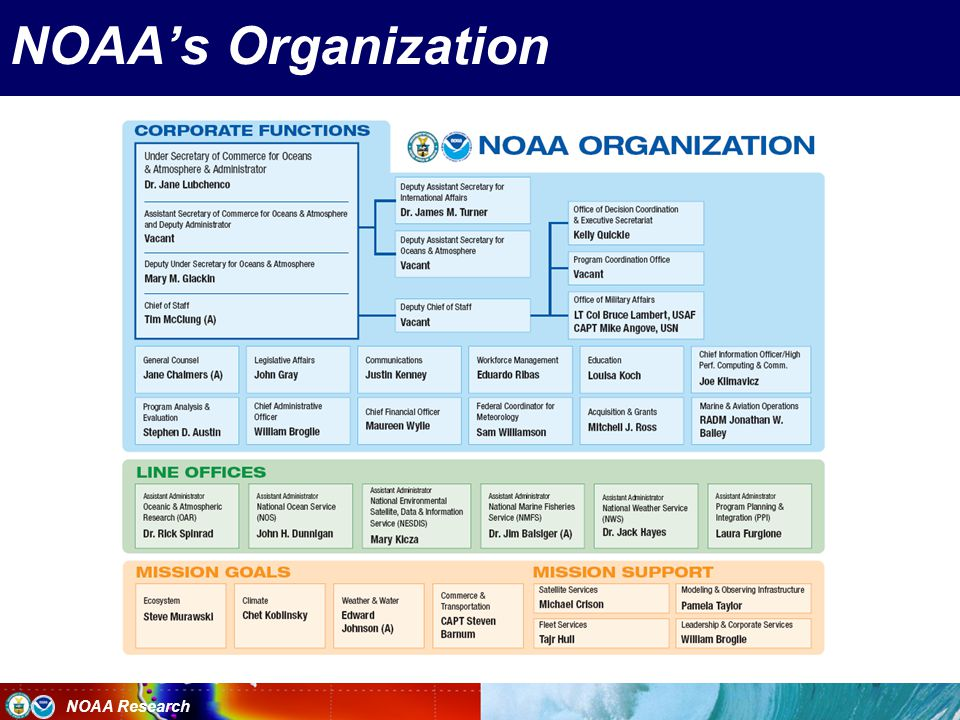 NOAA Research NOAA's Organization