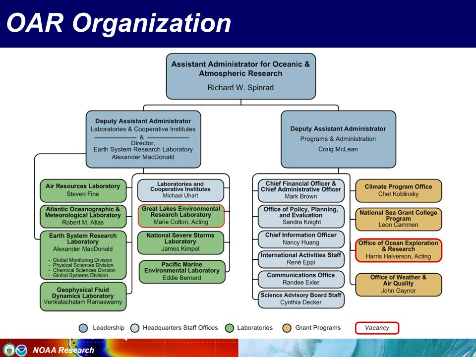 NOAA Research OAR Organization