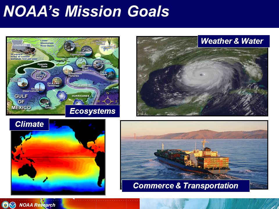 NOAA Research Ecosystems Climate Weather & Water Commerce & Transportation NOAA's Mission Goals