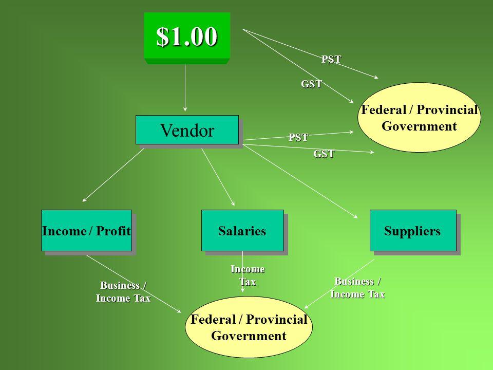 Vendor Income / Profit Salaries Suppliers Federal / Provincial Government Federal / Provincial Government PST GST PST GST Business / Income Tax Business / Income Tax IncomeTax $1.00