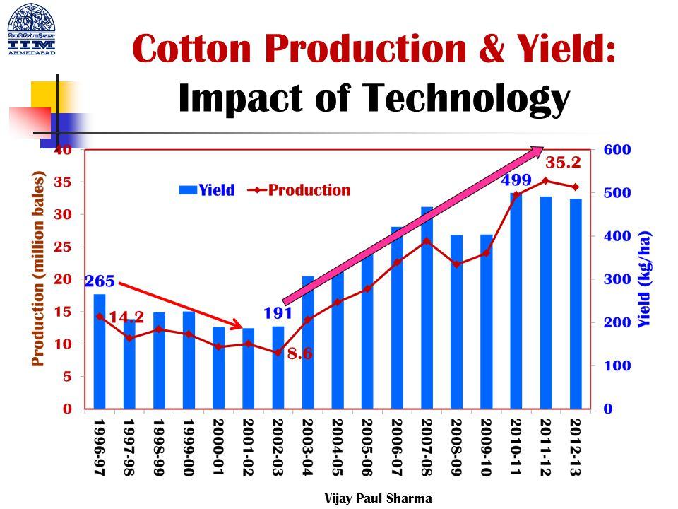 Cotton Production & Yield: Impact of Technology Vijay Paul Sharma