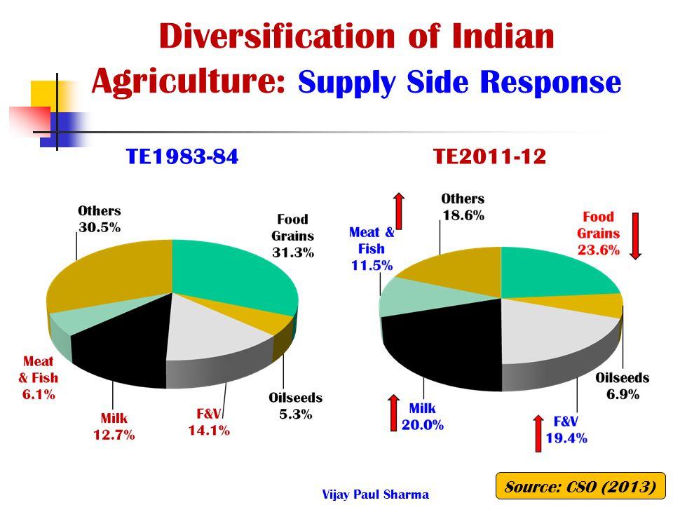Diversification of Indian Agriculture: Supply Side Response TE1983-84TE2011-12 Source: CSO (2013) Vijay Paul Sharma