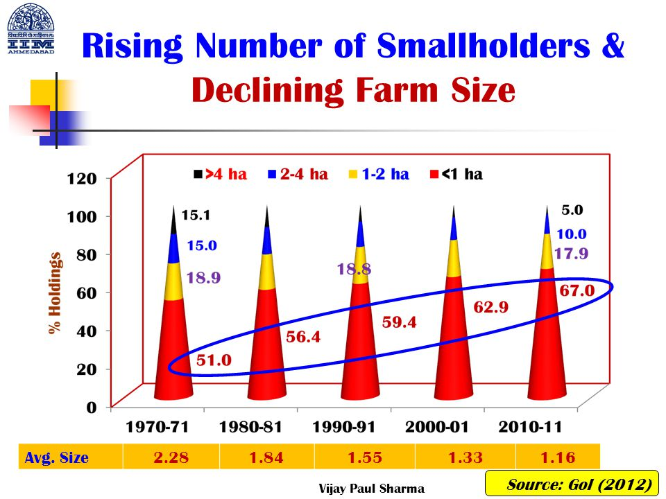 Rising Number of Smallholders & Declining Farm Size Avg. Size2.281.841.551.331.16 Source: GoI (2012) Vijay Paul Sharma