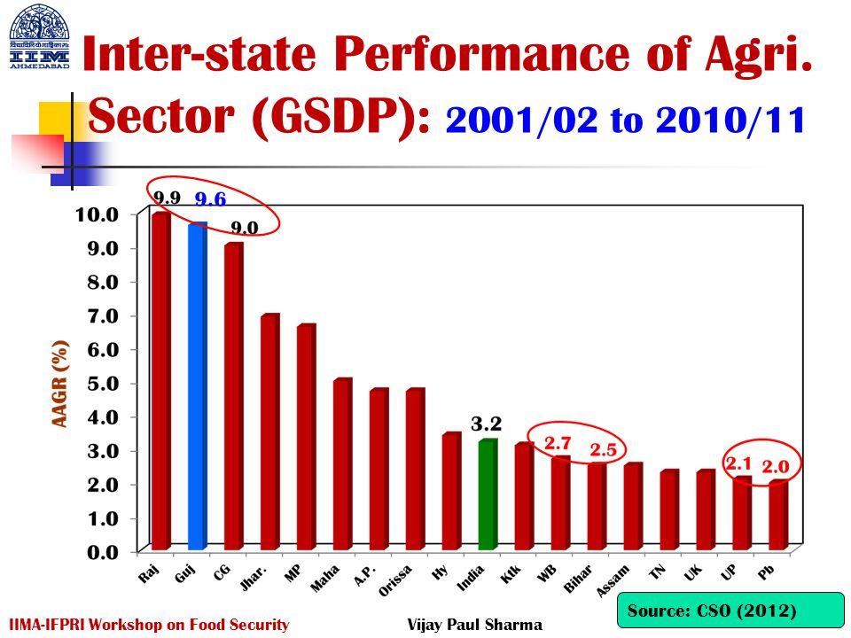 Inter-state Performance of Agri. Sector (GSDP): 2001/02 to 2010/11 IIMA-IFPRI Workshop on Food SecurityVijay Paul Sharma Source: CSO (2012)