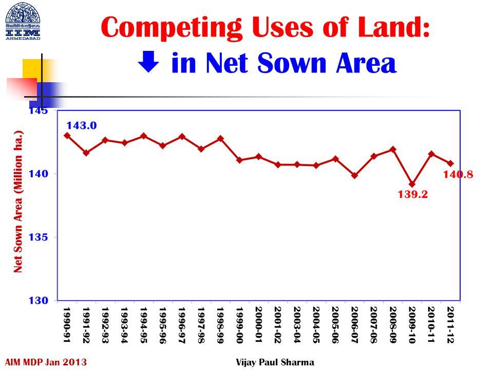 Competing Uses of Land:  in Net Sown Area Vijay Paul SharmaAIM MDP Jan 2013