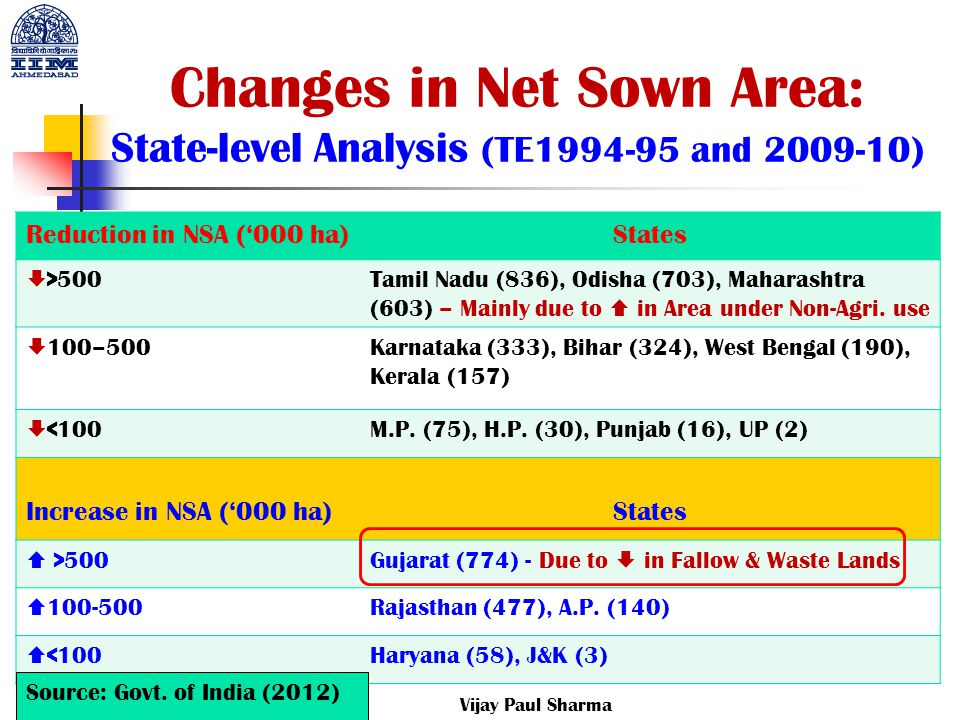 Changes in Net Sown Area: State-level Analysis (TE1994-95 and 2009-10) Reduction in NSA ('000 ha)States  >500 Tamil Nadu (836), Odisha (703), Maharas