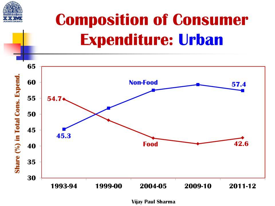 Composition of Consumer Expenditure: Urban Vijay Paul Sharma