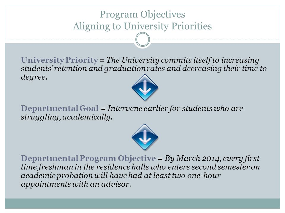 Program Objectives Aligning to University Priorities University Priority = The University commits itself to increasing students' retention and graduation rates and decreasing their time to degree.