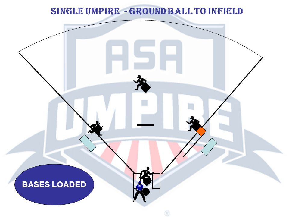 BASES LOADED SINGLE UMPIRE - GROUND BALL TO INFIELD