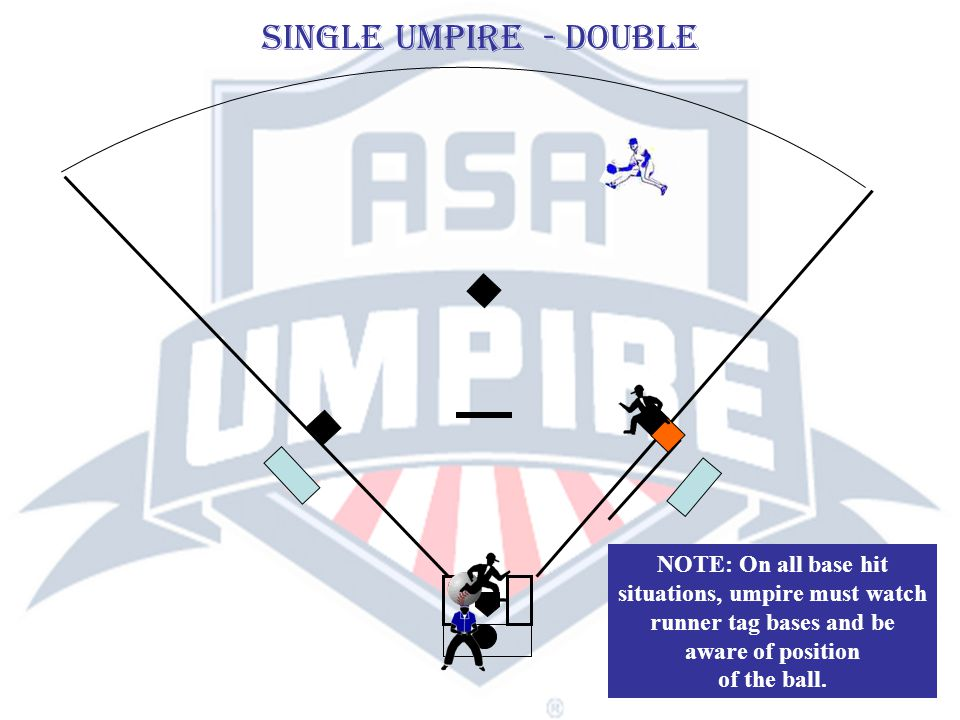 SINGLE UMPIRE - double NOTE: On all base hit situations, umpire must watch runner tag bases and be aware of position of the ball.