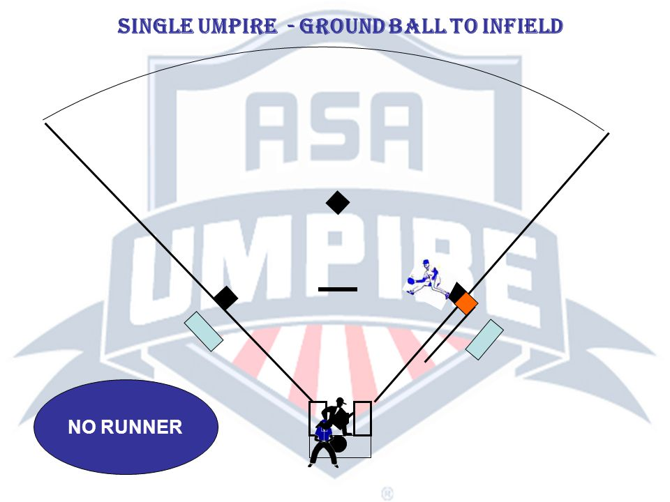 RUNNER ON FIRST SINGLE UMPIRE - GROUND BALL TO INFIELD NOTE: On all base hit situations, umpire must watch runner tag bases and be aware of position of the ball.