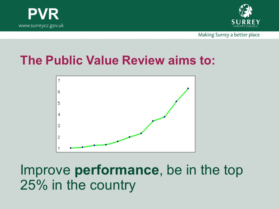 The Public Value Review aims to: Improve performance, be in the top 25% in the country PVR