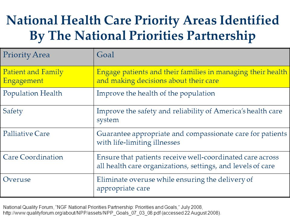 National Health Care Priority Areas Identified By The National Priorities Partnership Priority AreaGoal Patient and Family Engagement Engage patients