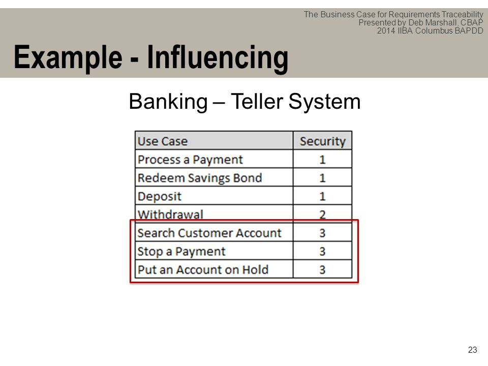 The Business Case for Requirements Traceability Presented by Deb Marshall, CBAP 2014 IIBA Columbus BAPDD 23 Example - Influencing Banking – Teller System