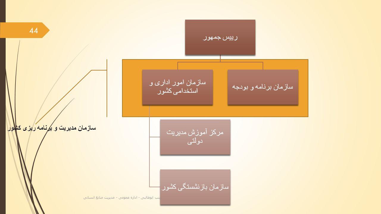 سازمان مدیریت و برنامه ریزی کشور 44 زینب ابوطالبی - اداره عمومی - مدیریت منابع انسانی