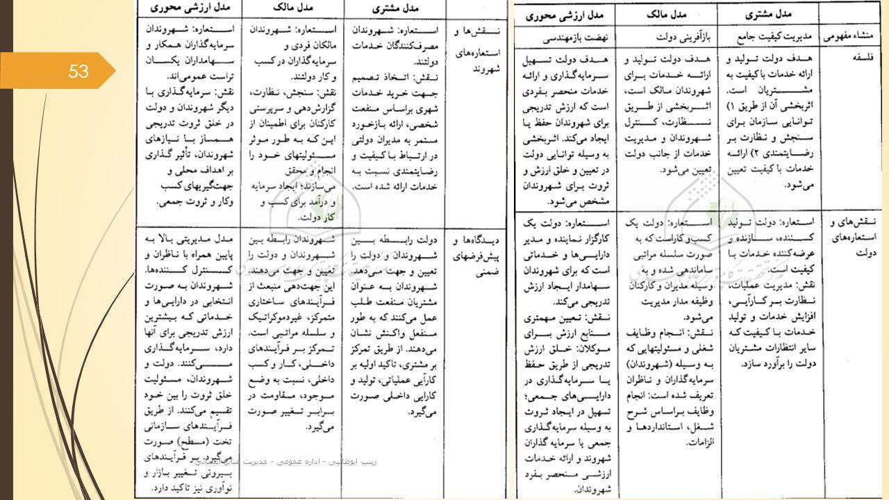 53 زینب ابوطالبی - اداره عمومی - مدیریت منابع انسانی