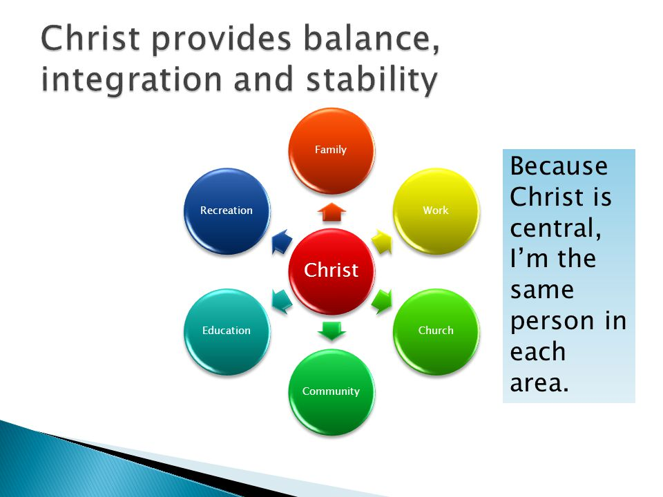 Christ FamilyWorkChurchCommunityEducationRecreation Because Christ is central, I'm the same person in each area.