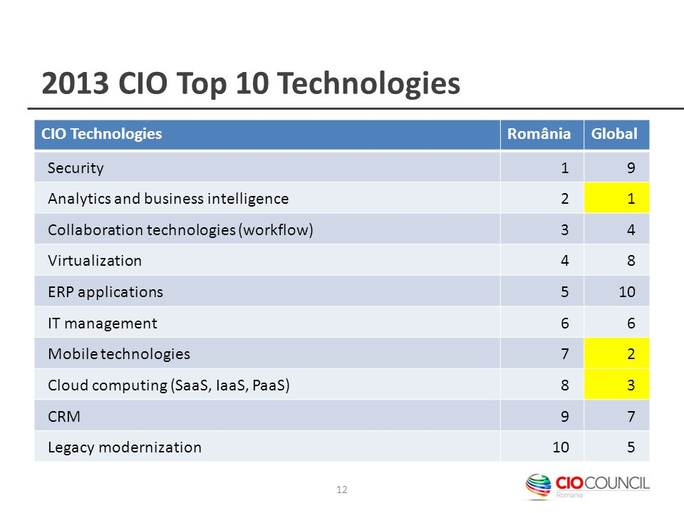 2013 CIO Top 10 Technologies CIO TechnologiesRomâniaGlobal Security19 Analytics and business intelligence21 Collaboration technologies (workflow)34 Virtualization48 ERP applications510 IT management66 Mobile technologies72 Cloud computing (SaaS, IaaS, PaaS)83 CRM97 Legacy modernization105 12