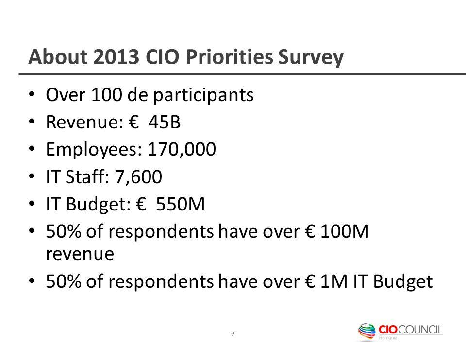 About 2013 CIO Priorities Survey Over 100 de participants Revenue: € 45B Employees: 170,000 IT Staff: 7,600 IT Budget: € 550M 50% of respondents have