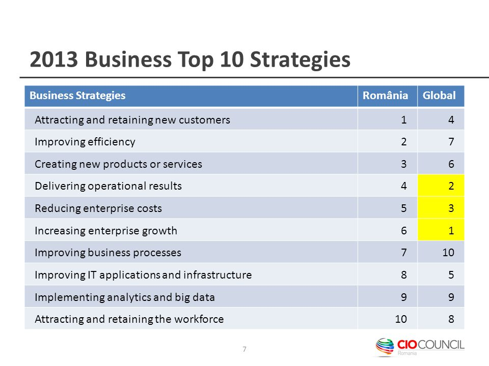 2013 Business Top 10 Strategies Business StrategiesRomâniaGlobal Attracting and retaining new customers14 Improving efficiency27 Creating new products or services36 Delivering operational results42 Reducing enterprise costs53 Increasing enterprise growth61 Improving business processes710 Improving IT applications and infrastructure85 Implementing analytics and big data99 Attracting and retaining the workforce108 7