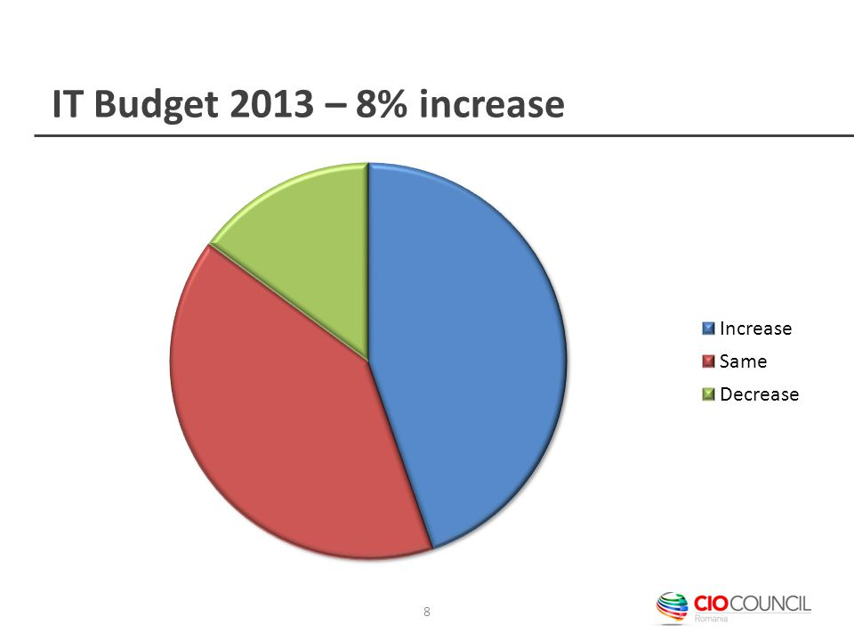 IT Budget 2013 – 8% increase 8