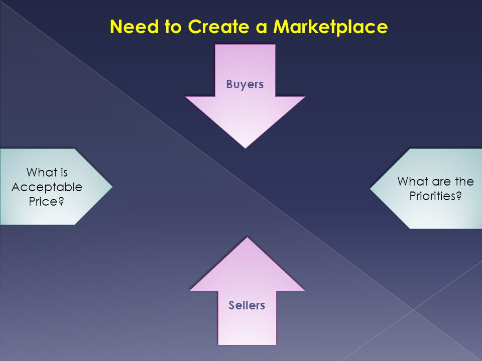 What is Acceptable Price What are the Priorities Need to Create a Marketplace Buyers Sellers