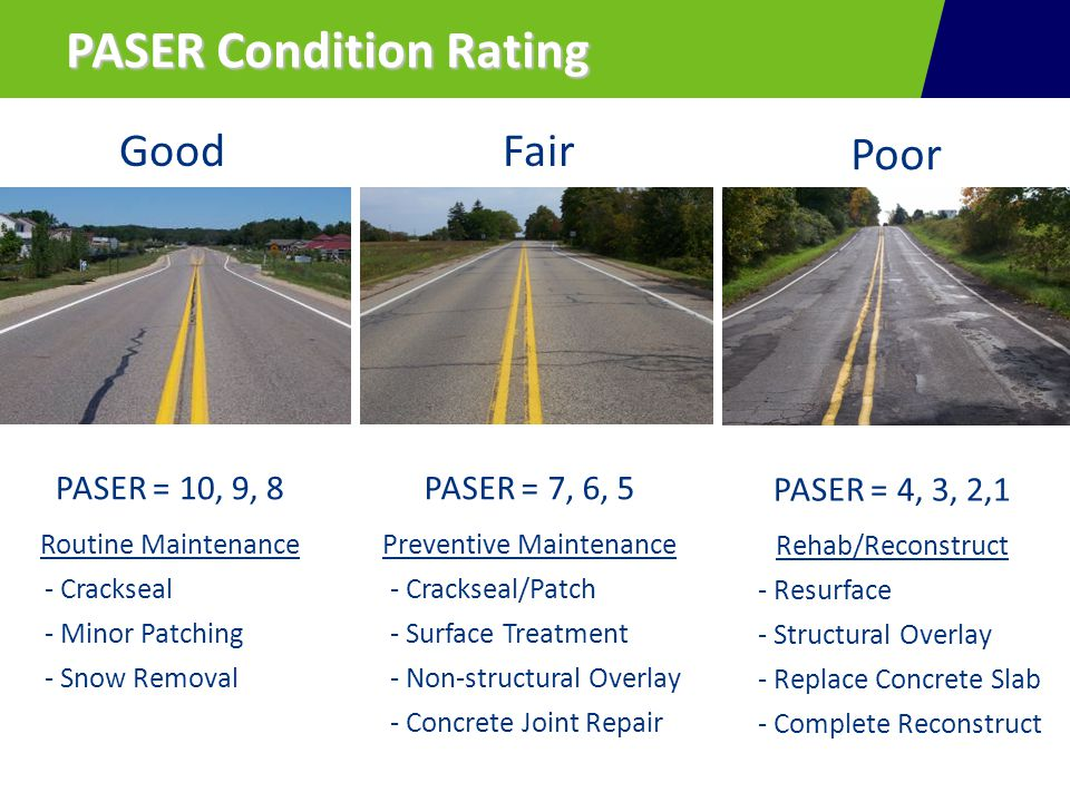 GoodFair Poor PASER = 10, 9, 8 Routine Maintenance - Crackseal - Minor Patching - Snow Removal PASER = 7, 6, 5 Preventive Maintenance - Crackseal/Patch - Surface Treatment - Non-structural Overlay - Concrete Joint Repair PASER = 4, 3, 2,1 Rehab/Reconstruct - Resurface - Structural Overlay - Replace Concrete Slab - Complete Reconstruct PASER Condition Rating