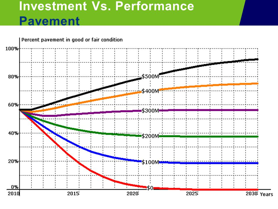 Investment Vs. Performance Pavement