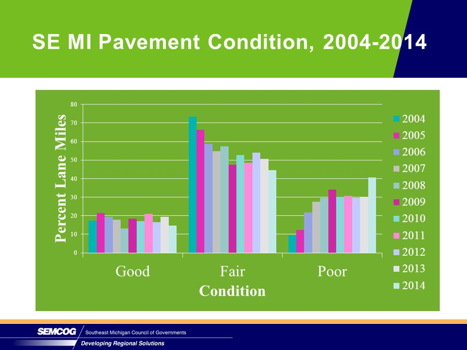 SE MI Pavement Condition, 2004-2014