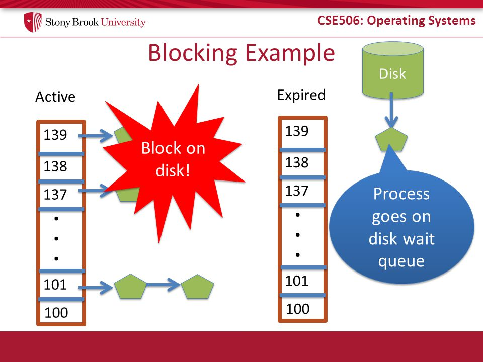 CSE506: Operating Systems Blocking Example Active Expired 139 138 137 100 101......