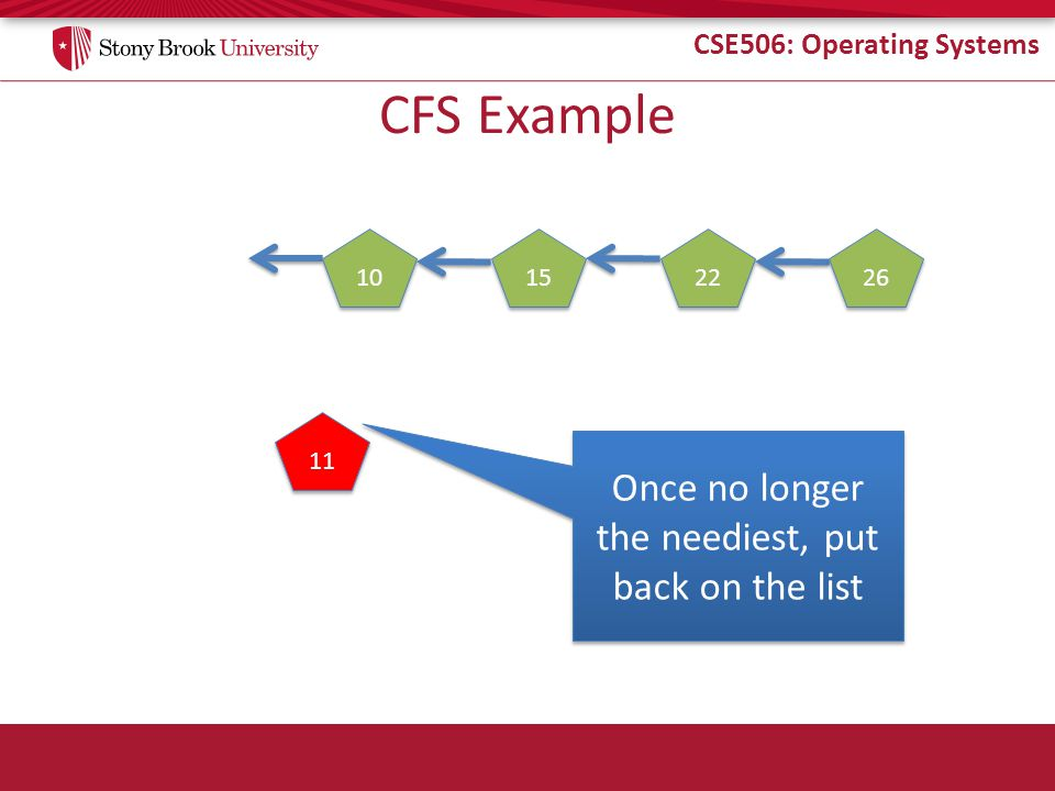 CSE506: Operating Systems CFS Example 10 15 22 26 11 Once no longer the neediest, put back on the list