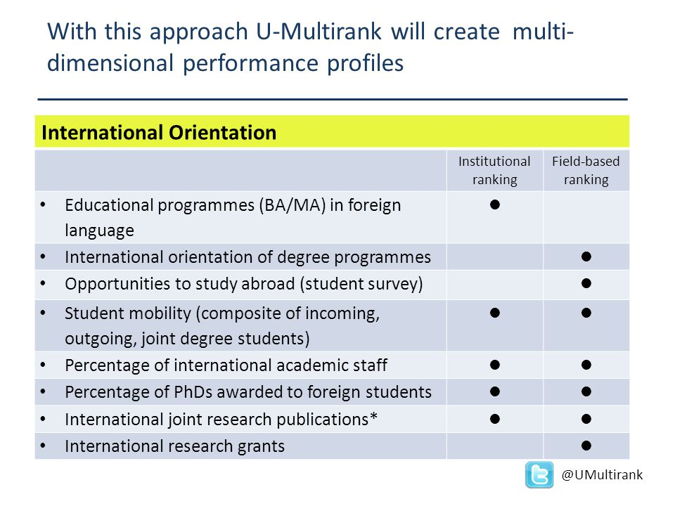 @UMultirank International Orientation Institutional ranking Field-based ranking Educational programmes (BA/MA) in foreign language International orien