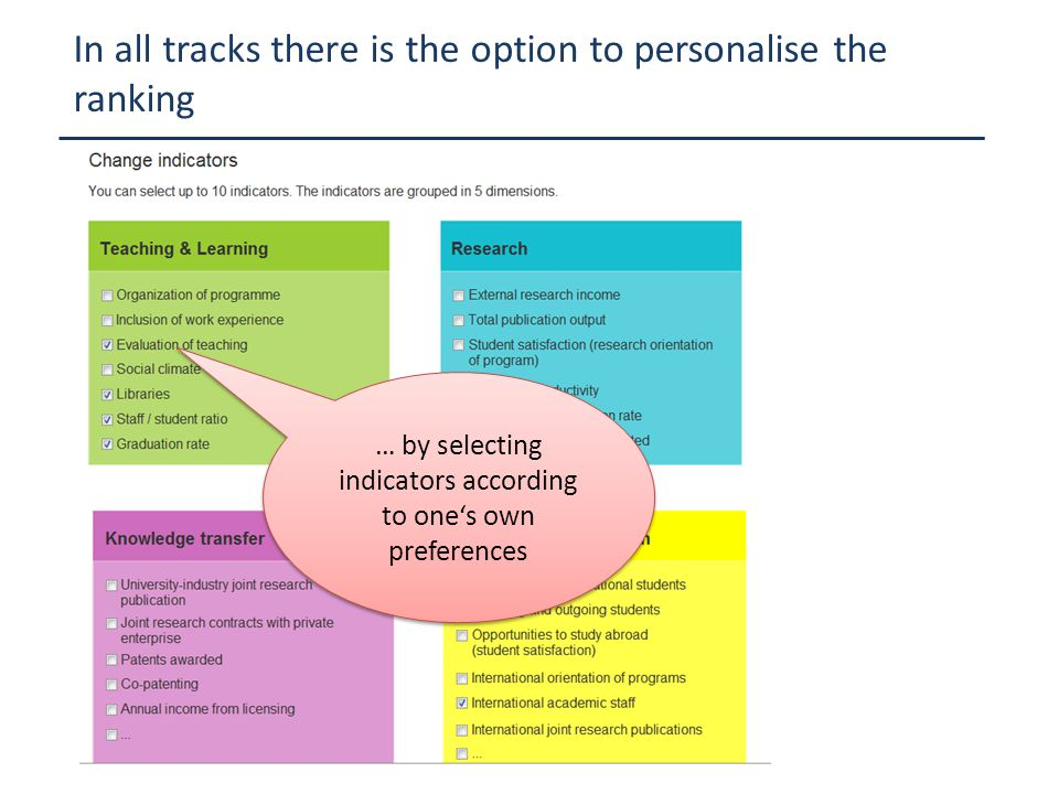 In all tracks there is the option to personalise the ranking … by selecting indicators according to one's own preferences