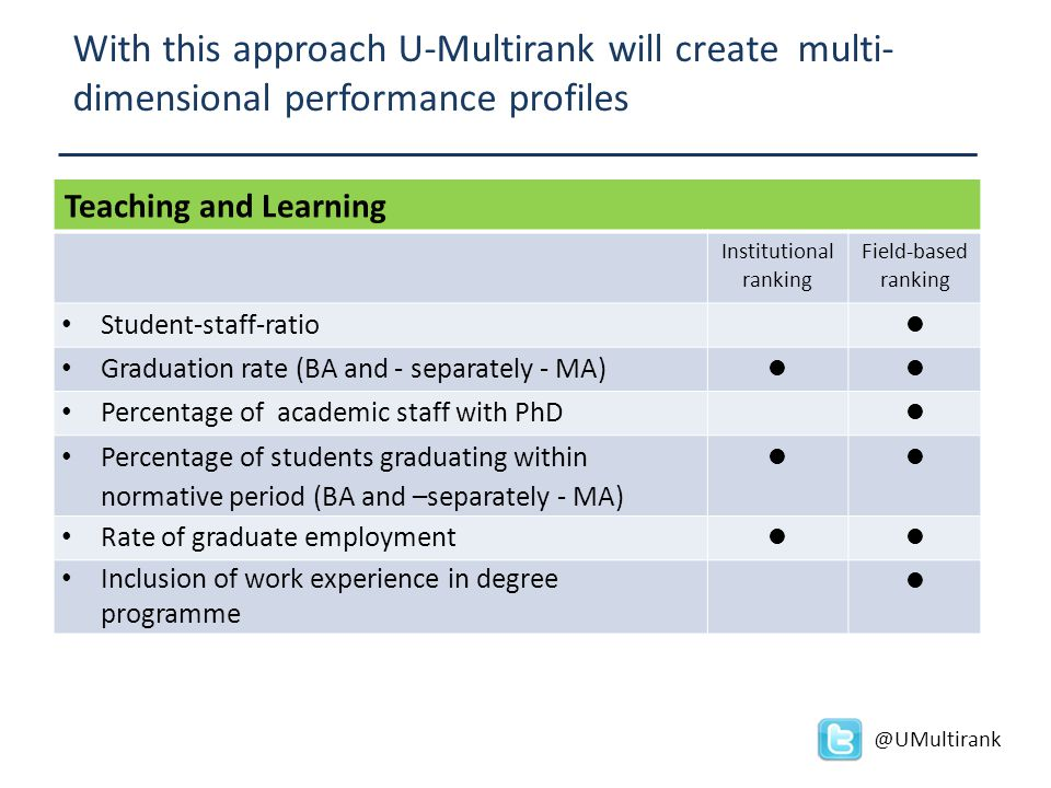 With this approach U-Multirank will create multi- dimensional performance profiles @UMultirank Teaching and Learning Institutional ranking Field-based