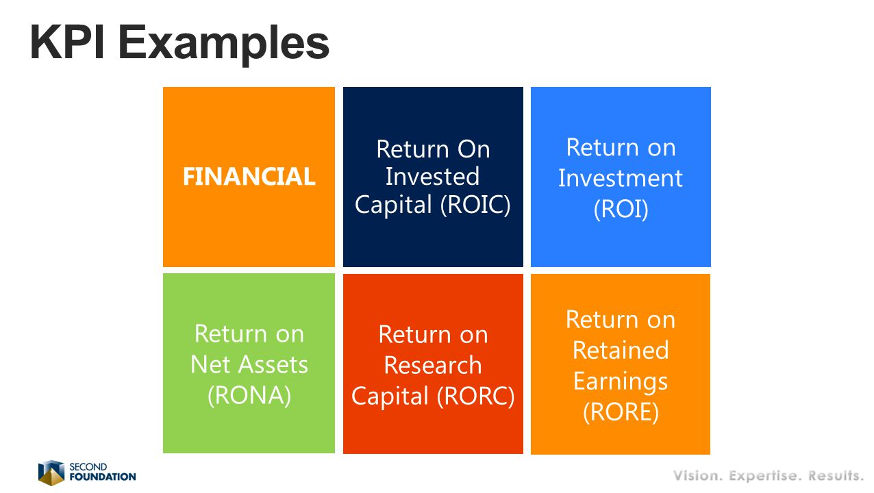 Return On Invested Capital (ROIC) Return on Investment (ROI) Return on Research Capital (RORC) FINANCIAL Return on Net Assets (RONA) Return on Retained Earnings (RORE)