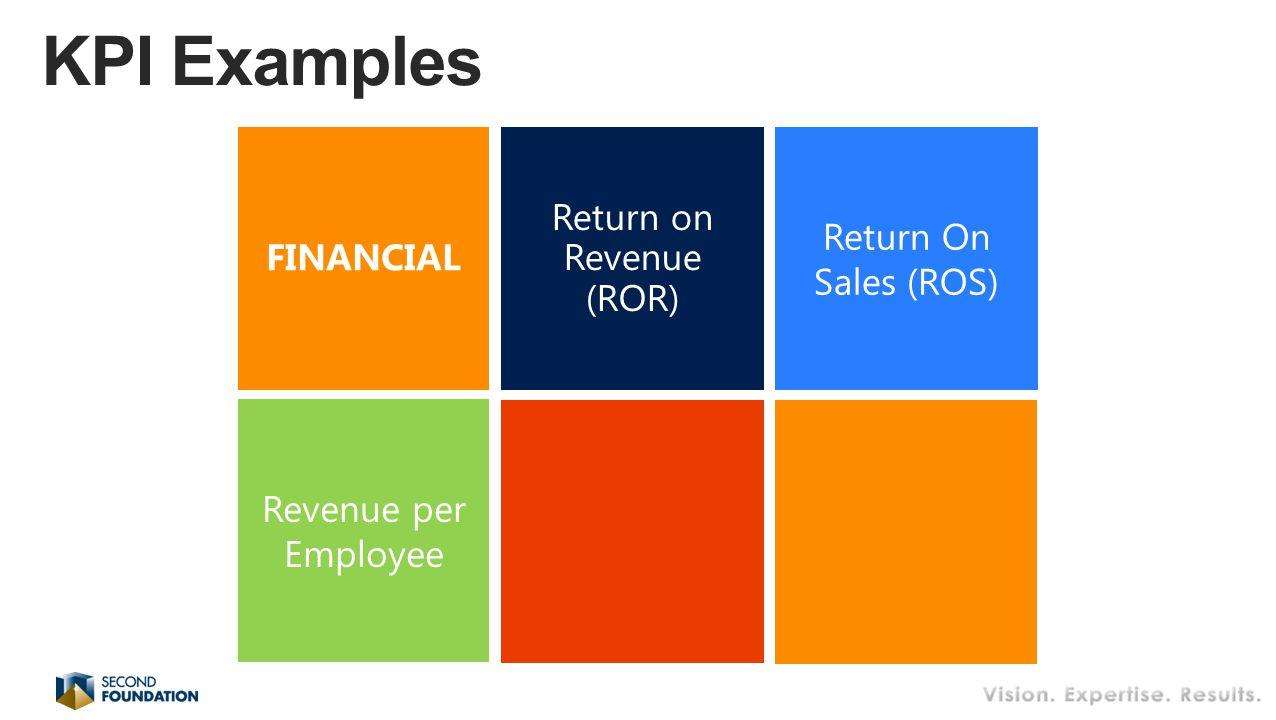 Return on Revenue (ROR) Return On Sales (ROS) FINANCIAL Revenue per Employee