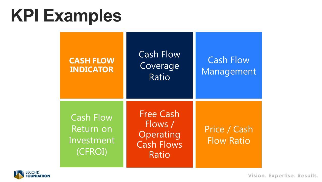 Cash Flow Coverage Ratio Cash Flow Management Free Cash Flows / Operating Cash Flows Ratio CASH FLOW INDICATOR Cash Flow Return on Investment (CFROI) Price / Cash Flow Ratio