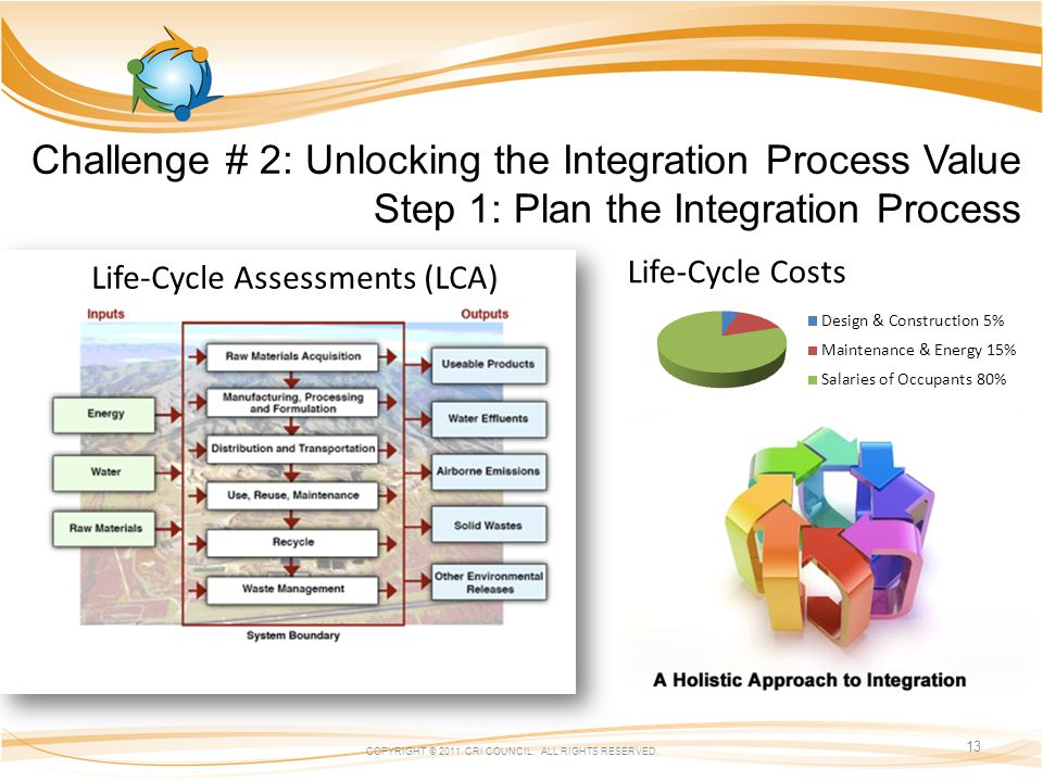 Challenge # 2: Unlocking the Integration Process Value Step 1: Plan the Integration Process COPYRIGHT © 2011 CRI COUNCIL. ALL RIGHTS RESERVED. 13 Life