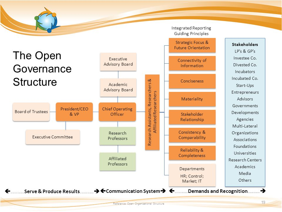 The Open Governance Structure Reference: Open Organizational Structure 19 Board of Trustees President/CEO & VP Chief Operating Officer Executive Advisory Board Academic Advisory Board Research Assistants, Researchers & Affiliated Researchers Strategic Focus & Future Orientation Connectivity of Information Conciseness Materiality Stakeholder Relationship Consistency & Comparability Reliability & Completeness Departments HR; Control; Market; IT Executive Committee Research Professors Affiliated Professors Stakeholders LP's & GP's Investee Co.