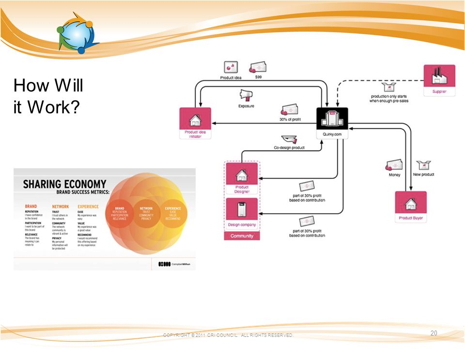 How Will it Work? COPYRIGHT © 2011 CRI COUNCIL. ALL RIGHTS RESERVED. 20