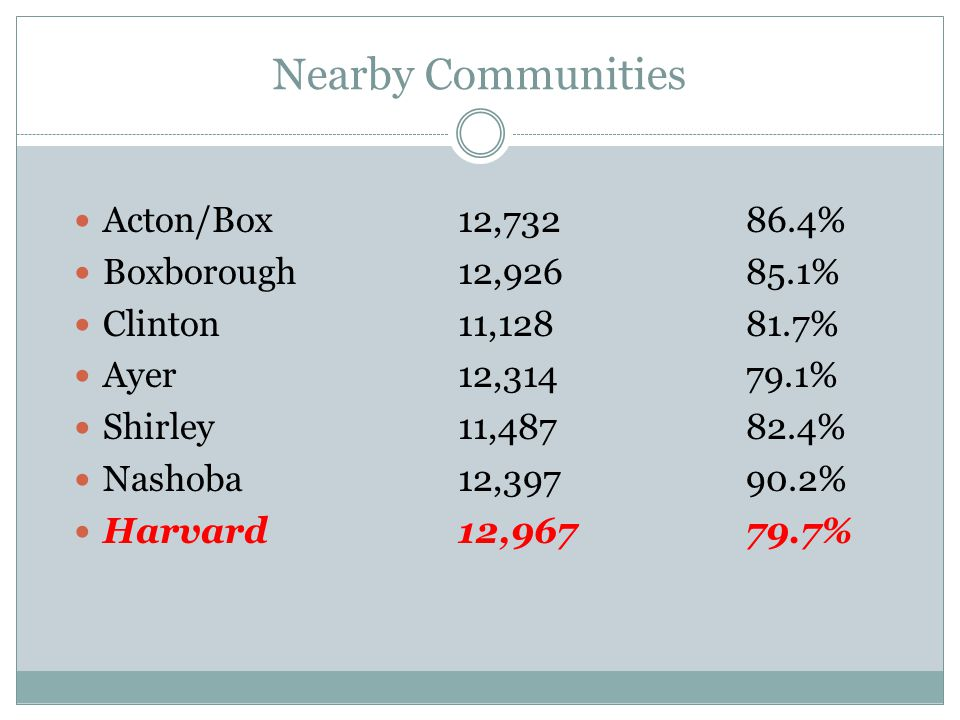 Nearby Communities Acton/Box12,73286.4% Boxborough12,92685.1% Clinton11,12881.7% Ayer12,31479.1% Shirley11,48782.4% Nashoba12,39790.2% Harvard12,96779
