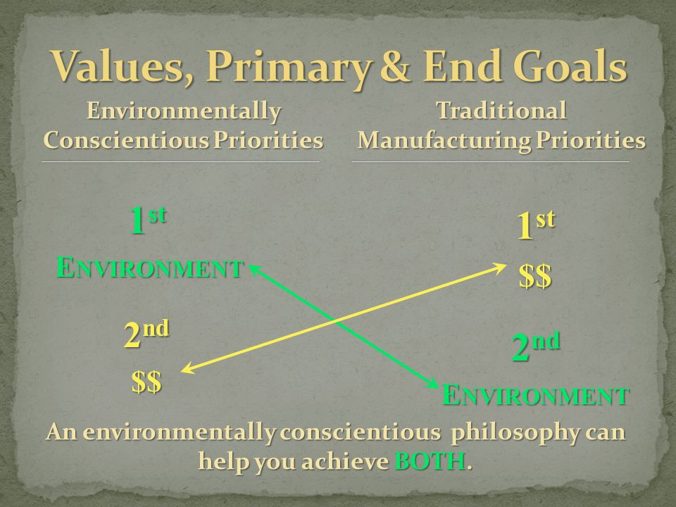 An environmentally conscientious philosophy can help you achieve BOTH. 1 st E NVIRONMENT E NVIRONMENT 2 nd $$ 1 st $$ 2 nd E NVIRONMENT Traditional Ma