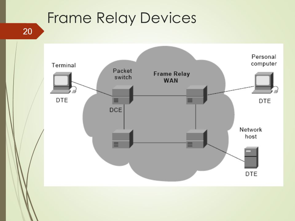 20 Frame Relay Devices