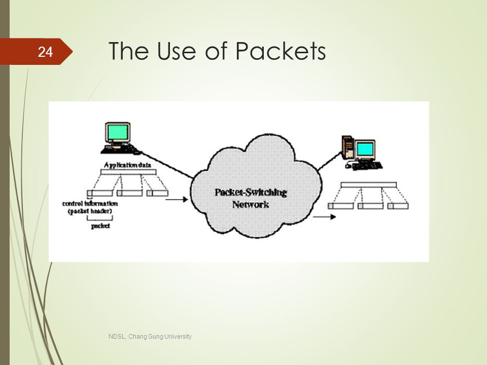 NDSL, Chang Gung University 24 The Use of Packets
