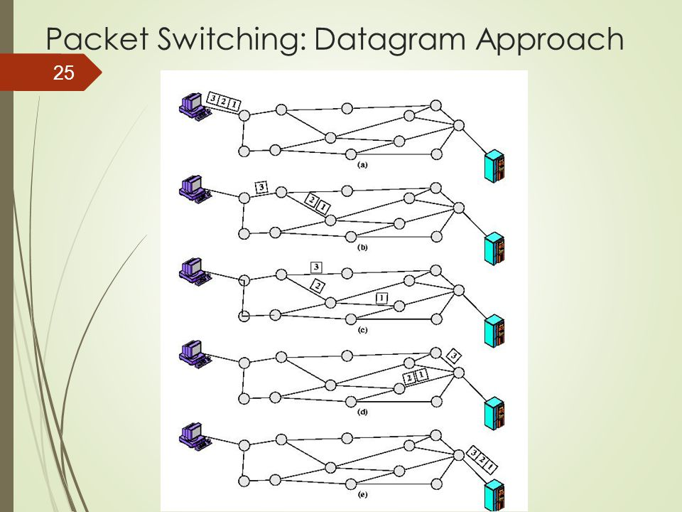 25 Packet Switching: Datagram Approach