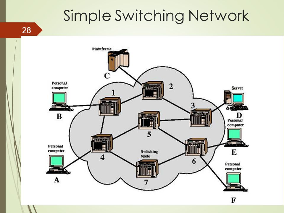 NDSL, Chang Gung University 28 Simple Switching Network