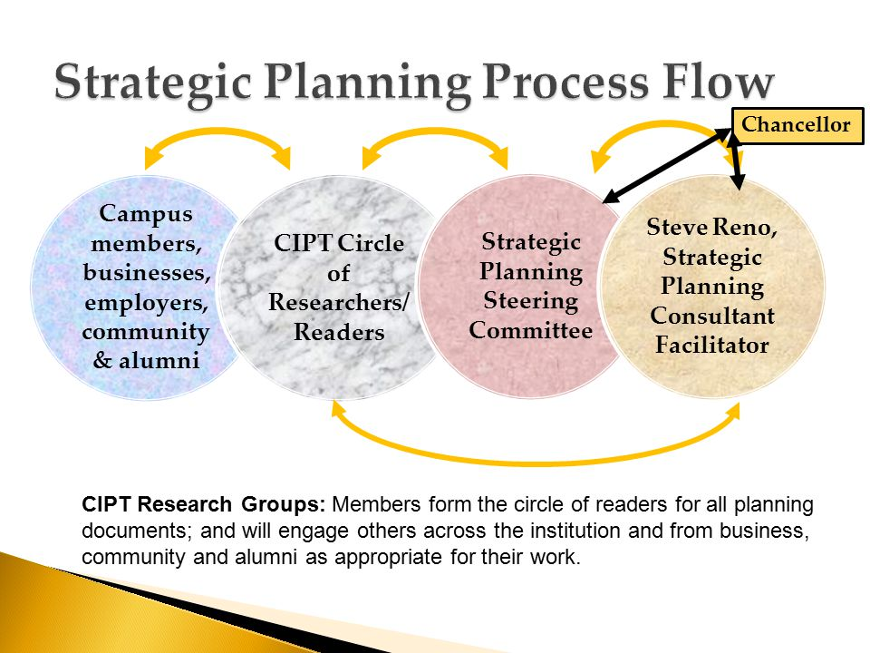 Campus members, businesses, employers, community & alumni CIPT Circle of Researchers/ Readers Strategic Planning Steering Committee Steve Reno, Strategic Planning Consultant Facilitator CIPT Research Groups: Members form the circle of readers for all planning documents; and will engage others across the institution and from business, community and alumni as appropriate for their work.