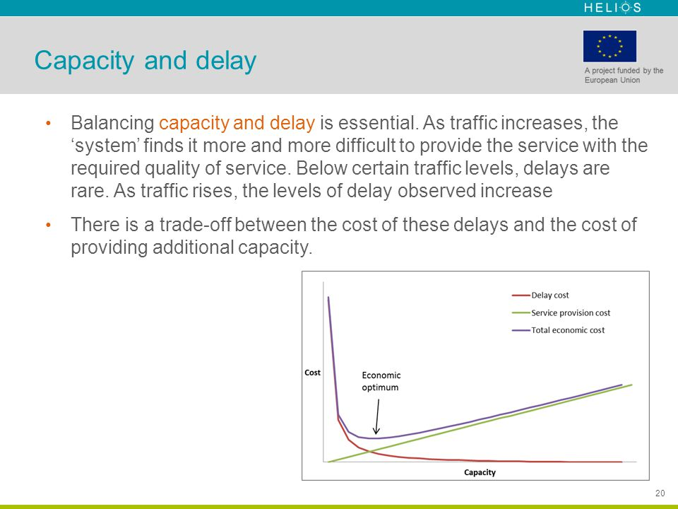 20 Capacity and delay Balancing capacity and delay is essential. As traffic increases, the 'system' finds it more and more difficult to provide the se