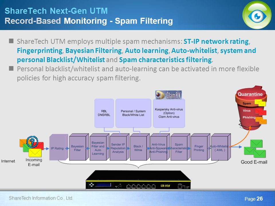 Here comes your footer Page 26 ShareTech Information Co., Ltd. ShareTech Next-Gen UTM Record-Based Monitoring - Spam Filtering ShareTech UTM employs m
